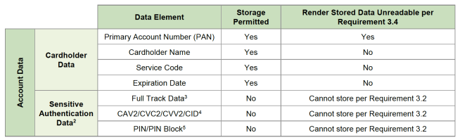 Post Auth PCI DSS Chart